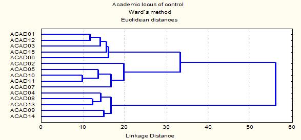 Резултати от клъстърния анализ на въпросника, измерваща  академичния локус на контрола