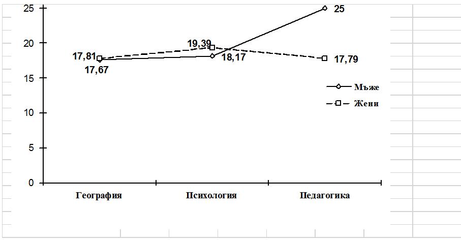 Влияние на взаимодействието между факторите пол и изучавана специалност върху интерналността (вътрешен локус на контрола)