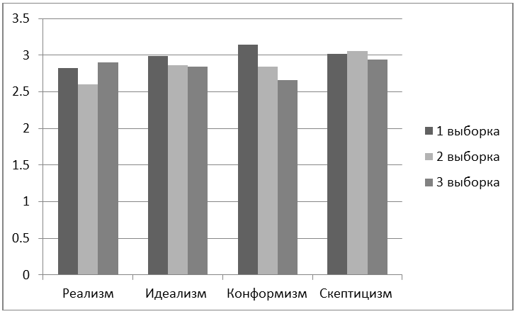 Результаты репрезентации гендерного сознания студентов