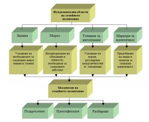 Фундаментални области и механизми на семейното възпитание