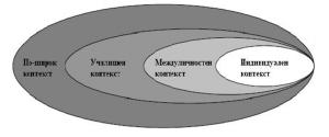 Биоекологичен модел на насилието в училище (адаптиран от Световната здравна организация, 2002)