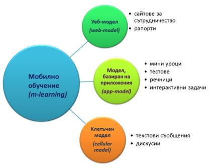 Фигура 1. Модели на мобилно обучение