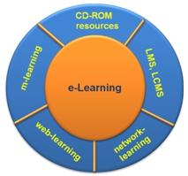 Фигура 2. Форми на обучение в информационното общество