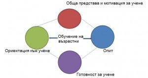 Фиг.1 Модел на обучение на възрастни