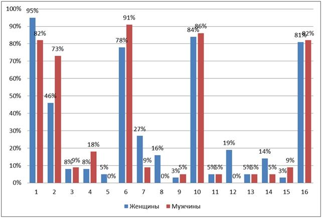 Диаграмма 1. Выраженность направленности на получение знаний у обучающихся женщин и мужчин.