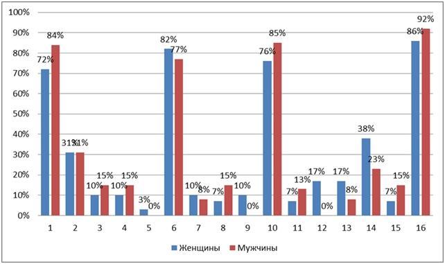 Диаграмма 2. Выраженность направленности на получение знаний у не обучающихся женщин и мужчин.